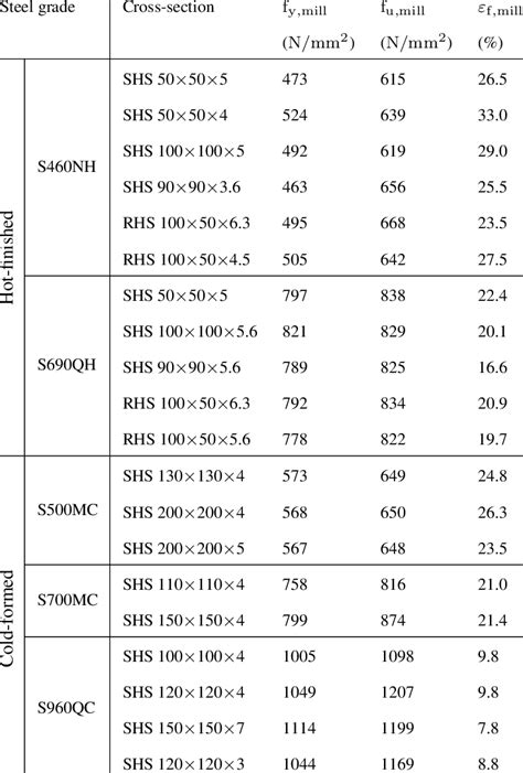 Mechanical properties as stated in the mill certificates