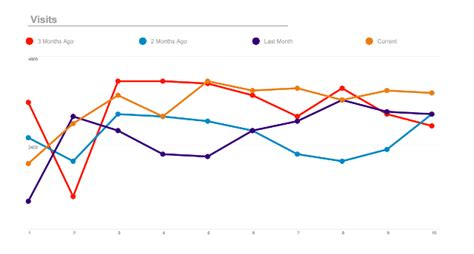 PHP PDF Line Chart: Generate line charts to compare data